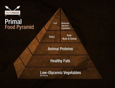 Primal Food Pyramid & Why I Hate the Food Pyramid