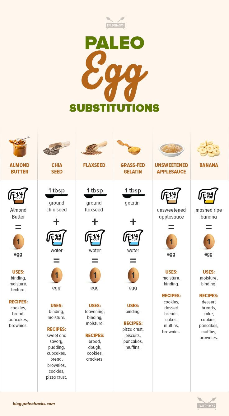 How to replace eggs in baking 19