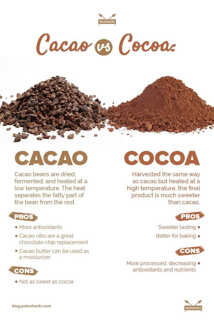 Difference Between Chocolate And Cocoa Butter