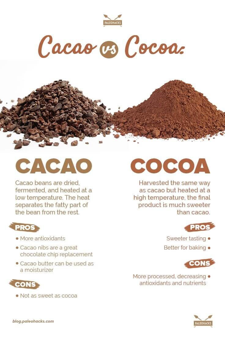 Cacao powder vs cocoa powder