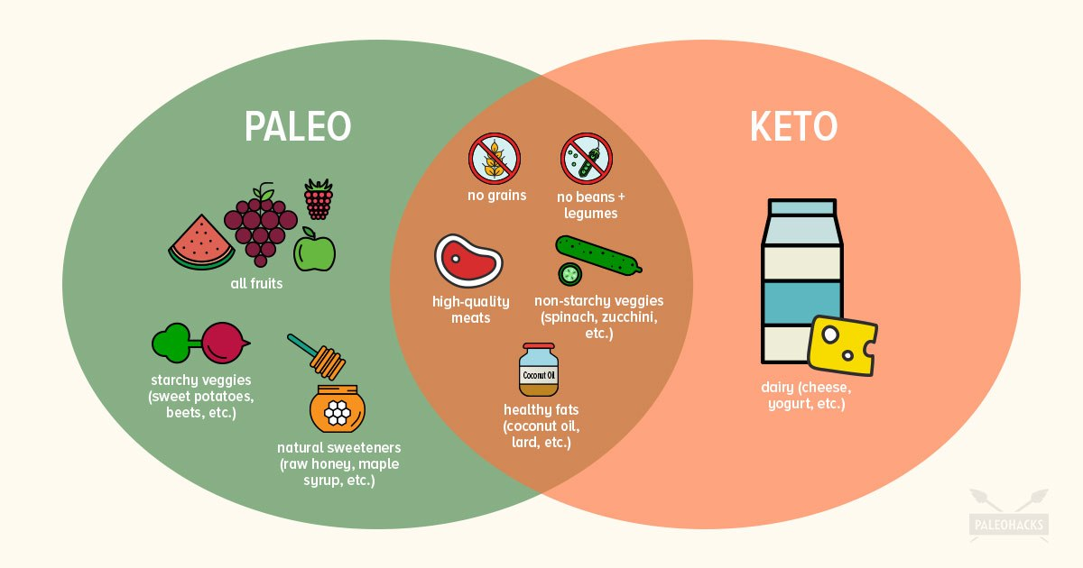 Paleo vs Keto: Similarities, Differences + Which Is Best For You