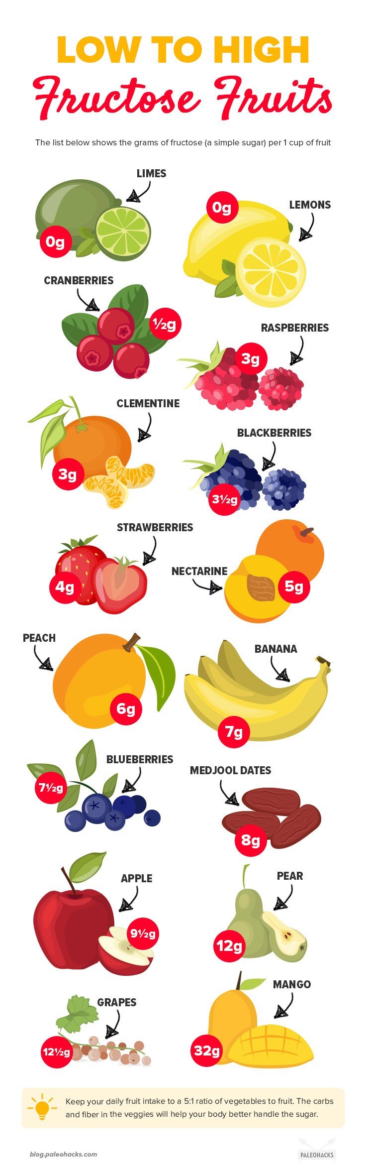 examples of high fructose foods
